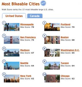 Walk Score Most Bikable Cities
