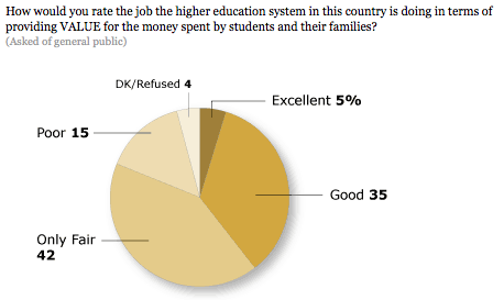 CollegeValue.PewResearch