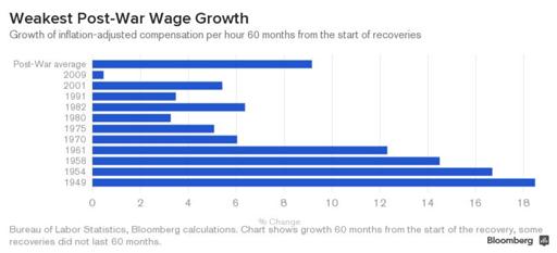 Post-War-Wage(Sm)