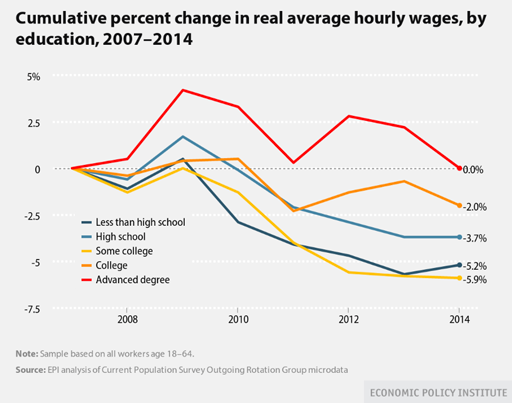 Hourly-wage(sm).CMC2015