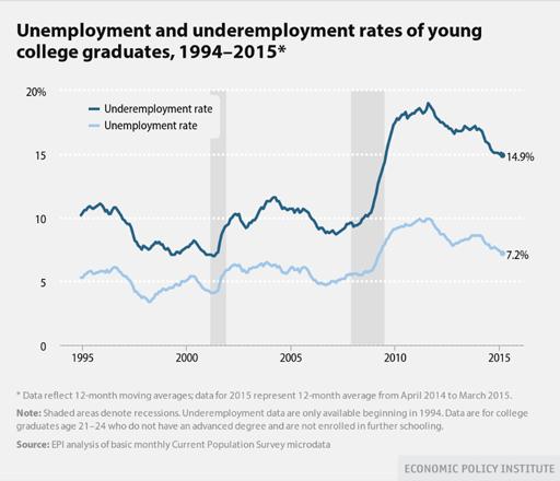Unemployment(sm).CMC2015