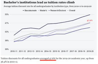 Chart: Tuition Discounts for all undergraduates, 2019-2020 academic year, NACUBO Tuition Discounting Study