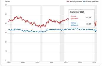 Chart: Underemployment Rates for College Graduates, September 2020