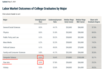 Chart of Labor Market Outcomes of College Graduates by Major (May 21, 2021)